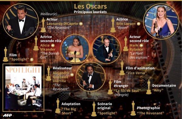 meilleur film étranger oscars 2016